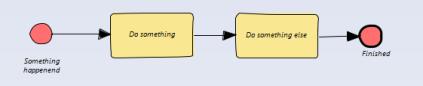 simple process