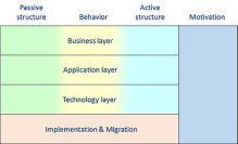 ArchiMate_framework