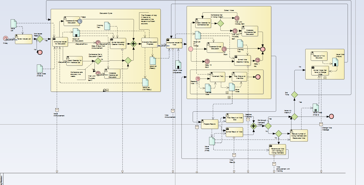 Bpmn the artful modeller big process model pooptronica Image collections