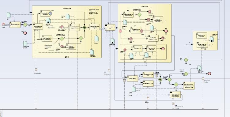 big process model