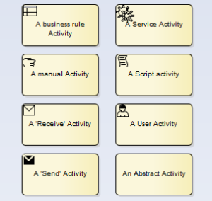 BPMN Activity Types